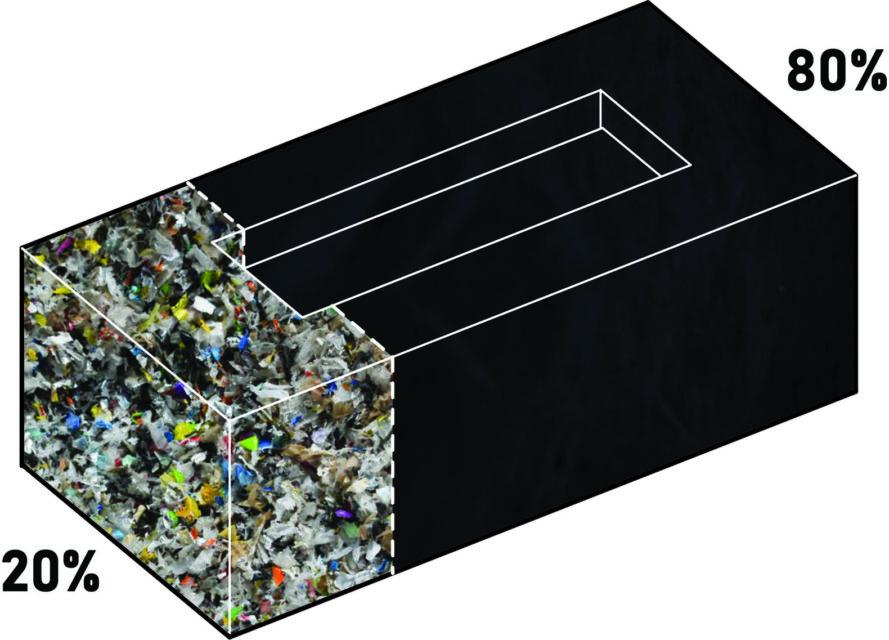 un graphique d'une brique montrant que les SPB utilisent 20% de déchets plastiques et 80% de poussières de fonderie