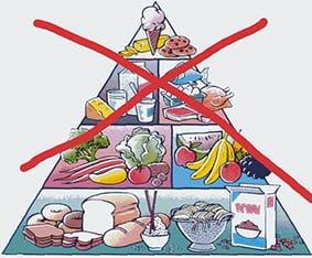 Pyramide d'une alimentation saine
