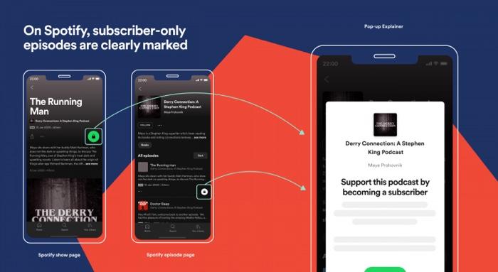 Service d'abonnement au podcast Spotify