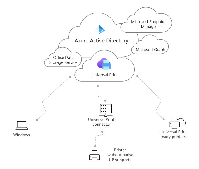 Système d'impression universelle Microsoft OneDrive